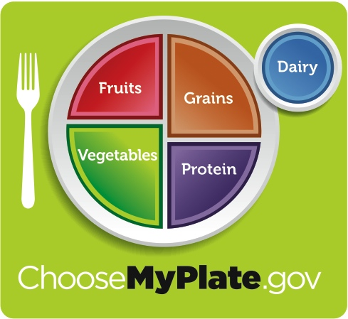 Graphic from myplate.gov.