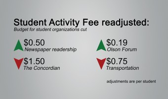 Student Activity Fee readjusted