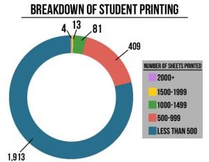 student printing chart