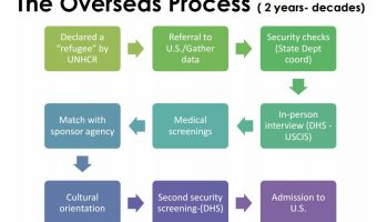 The overseas process takes a minimum of two years, but can be decades long. Chart courtesy of LSSND.