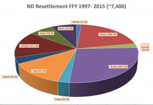 North Dakota refugee resettlement records. Courtesy of Lutheran Social Services of N.D.